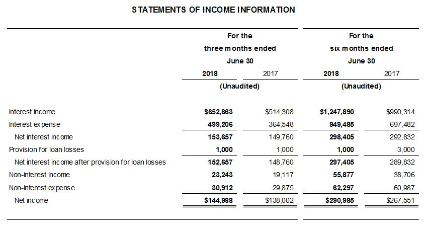 AgriBank Statements of Income Information Q2 2018.JPG